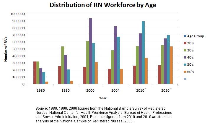 Aging nurse workforce essay